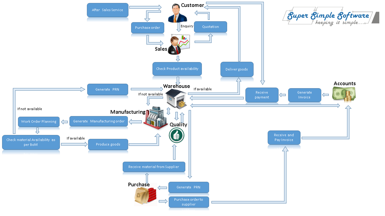 SuperSimpleSoftware-BusinessCenter-Manufacturing-cycle
