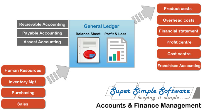 SupersimpleSoftware-BusinessCenter-Account-Finance.